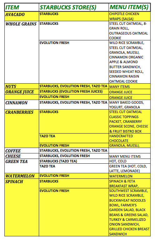 Starbucks Heart Health Food List